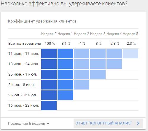 коэффициент удержания клиентов в гугл аналитик