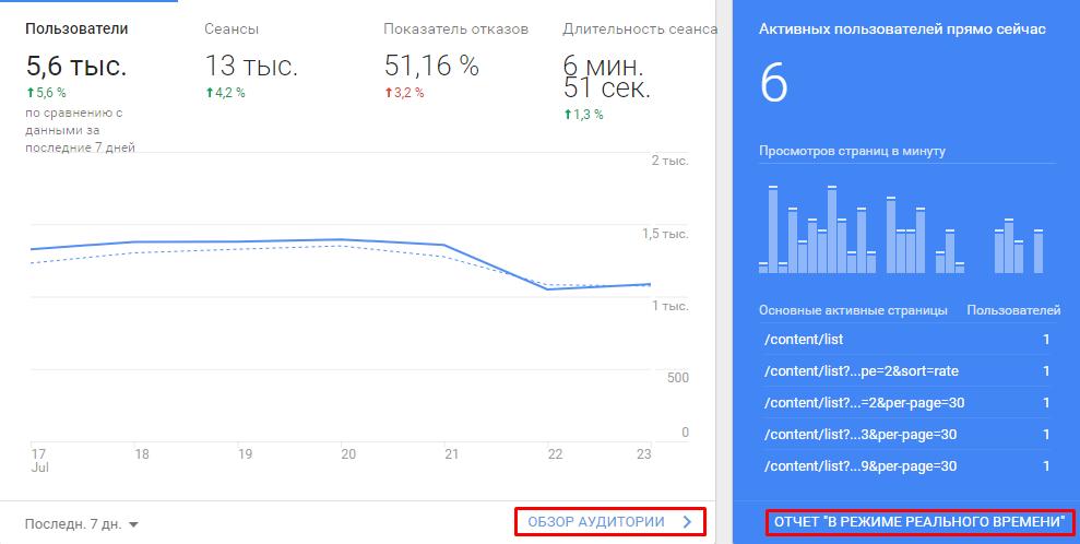 Отчет по трафику в гугл аналитик