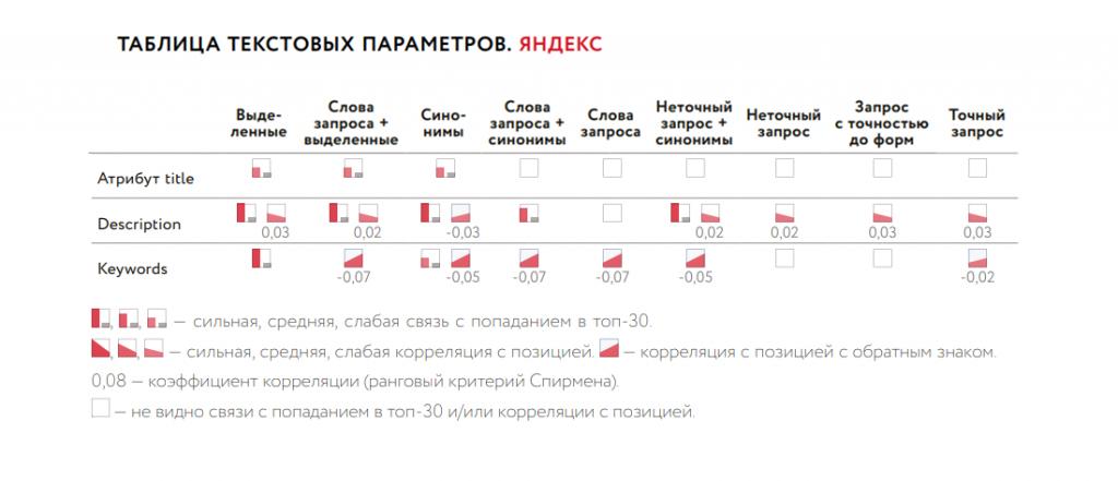 Как мета теги влияют на ранжирование в Яндекс