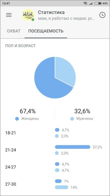 статистика по комментариям