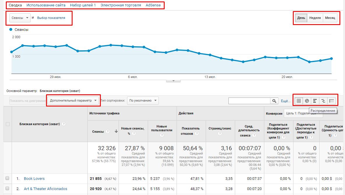 Настройка статистики в гугл аналитикс