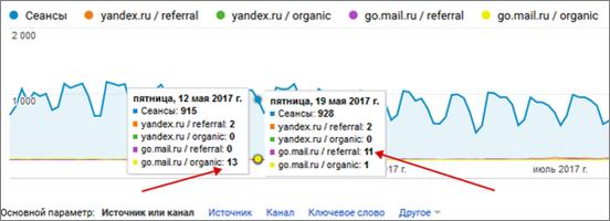 органический трафик в Google Analytics
