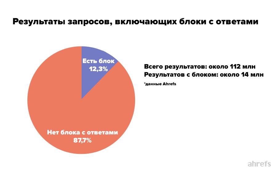 статистика по расширенным сниппетам
