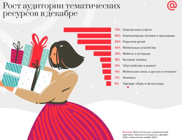 Статистика по аудитории в Новый год