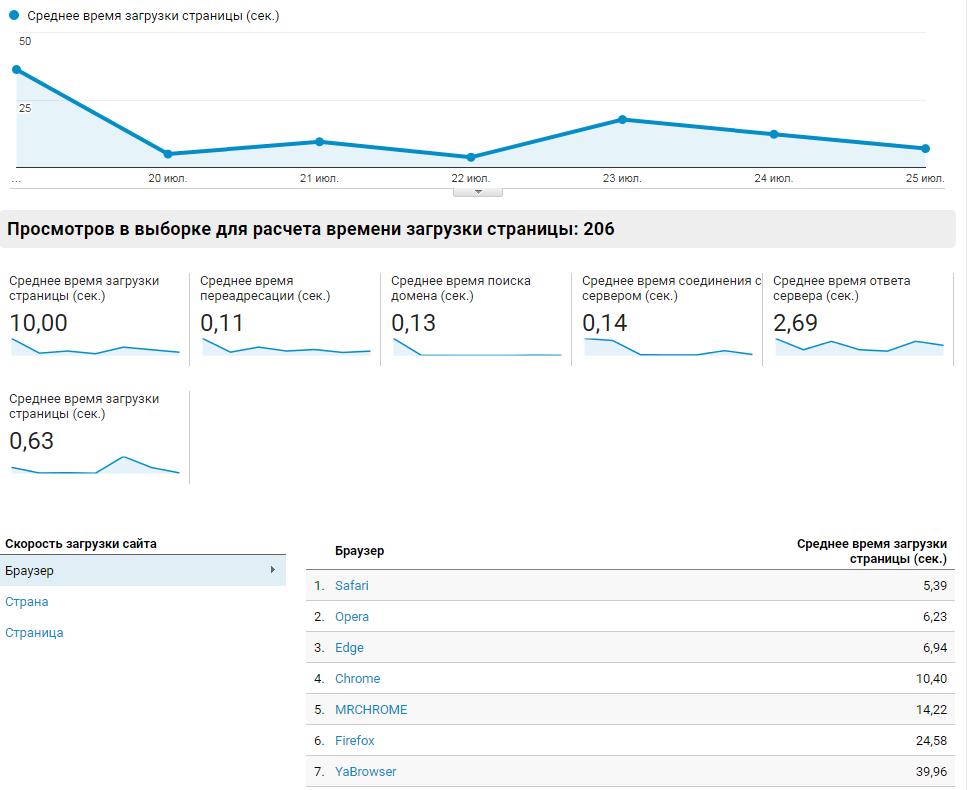 отчет по скорости загрузки в гугл аналитиксе