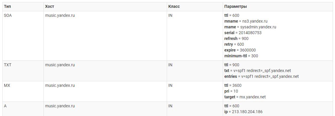 посмотреть IP-адрес домена