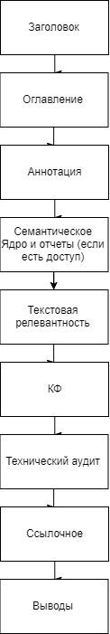 Структура предпродажного аудита