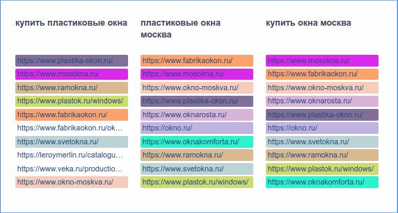 Анализ ТОП выдачи по ключевым словам — новый инструмент «Анализа сайтов»
