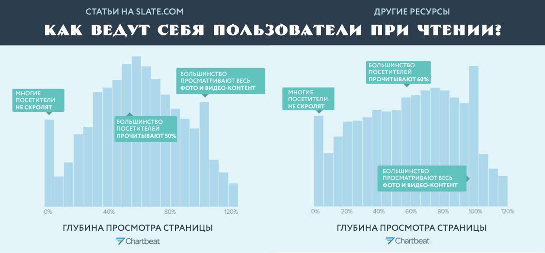 график глубины просмотра статей