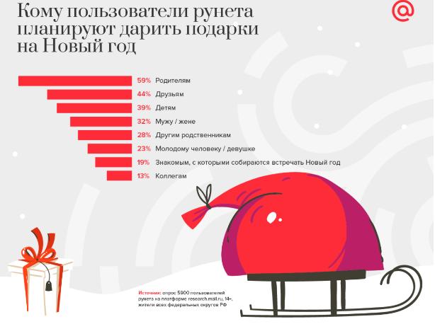 Опрос пользователей рунета о подарках на Новый год