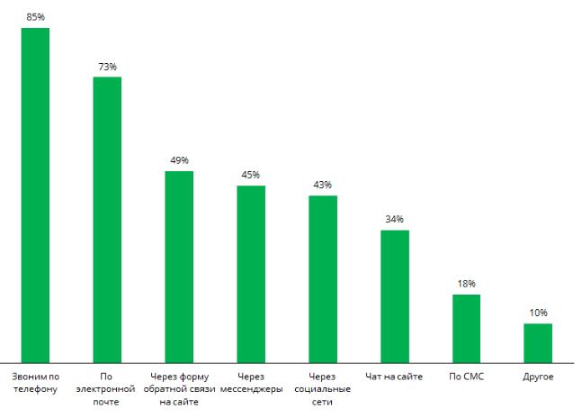 Статистика обработки клиентских обращений