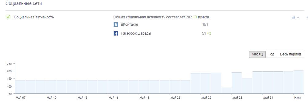 График соцсетей в Анализе сайта