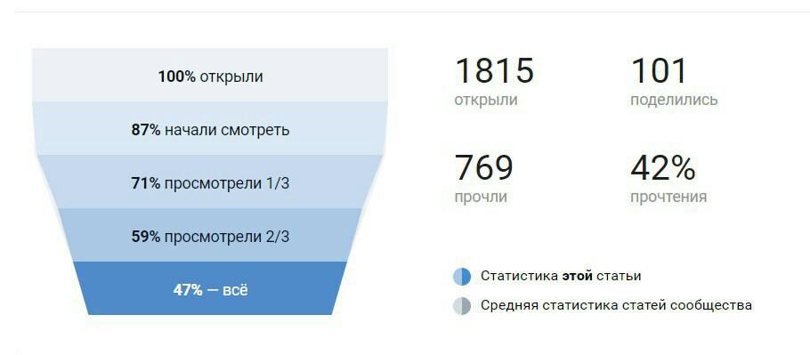 Пример статистики просмотров статьи в ВКонтакте