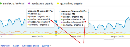 реферальный трафик в Google Analytics