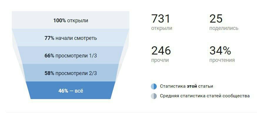 статистика просмотров статьи в ВКонтакте, пример
