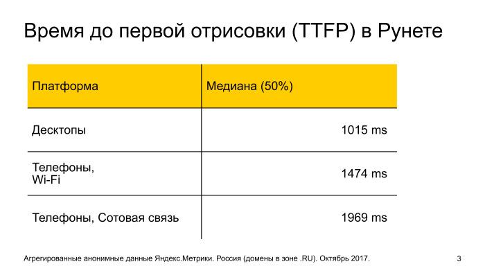 Время первой отрисовки контента у сайтов в рунете