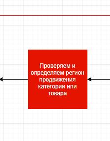 Определение региона для продвижения товаров