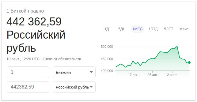 Биткоин в конвертере валют от Google