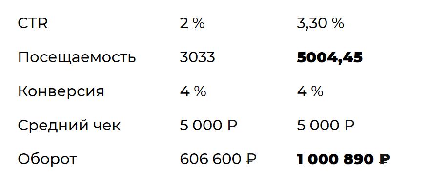 Рост статистики сайта