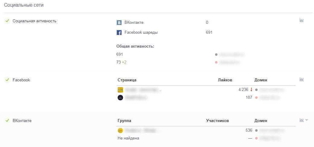 Статистика по группе в социальной сети