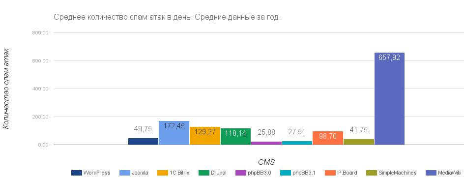 статистика спам-атак на сайт