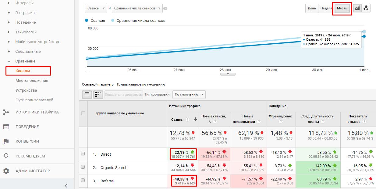 Сравнение отчетов в гугл аналитикс