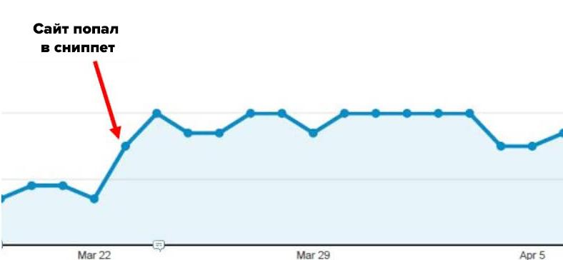 статистика изменения трафика сайта