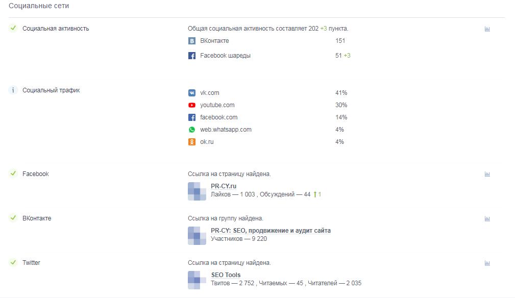 Проверка социальных сетей в Анализе сайта