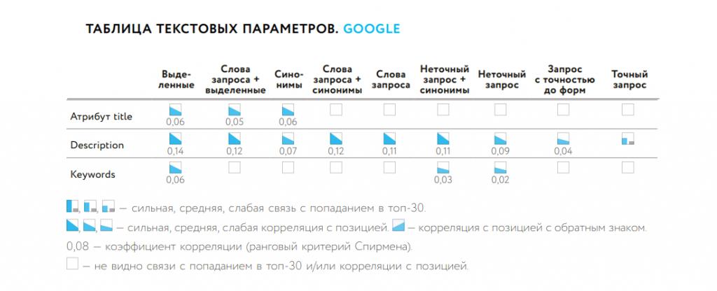 Как мета теги влияют на ранжирование в Google