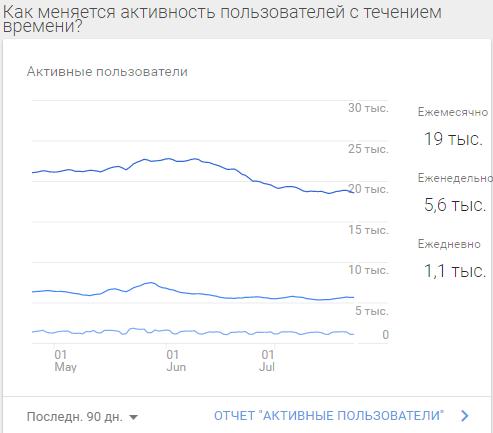 график активности пользователей в гугл аналитикс