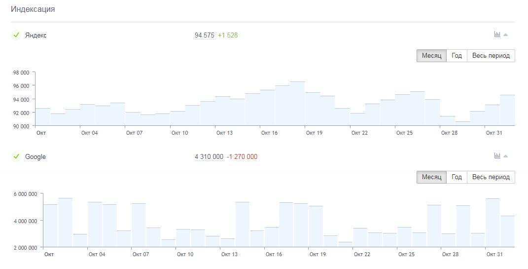 Как посмотреть динамику индексации сайта