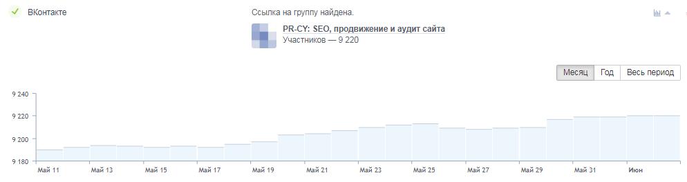 График активностей в ВКонтакте