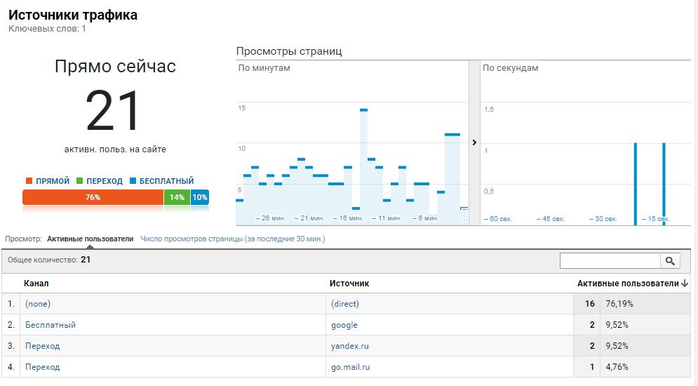 Отчет с каналами трафика в гугл аналитикс