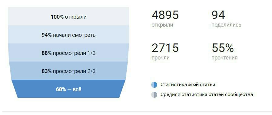 статистика просмотров материала в ВКонтакте