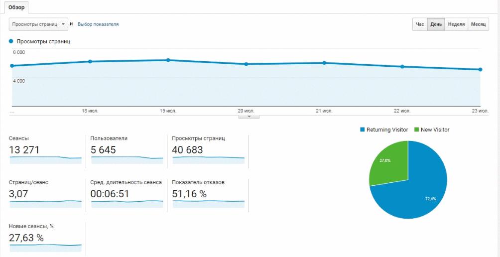 раздел о статистикой по сегментам в гугл аналитикс