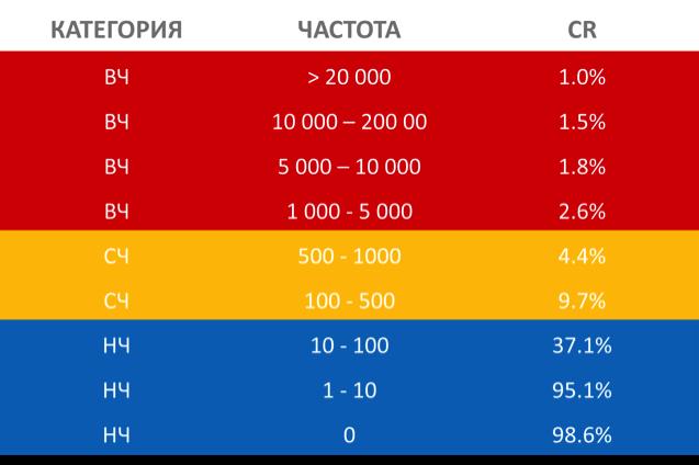 таблица частота ключей