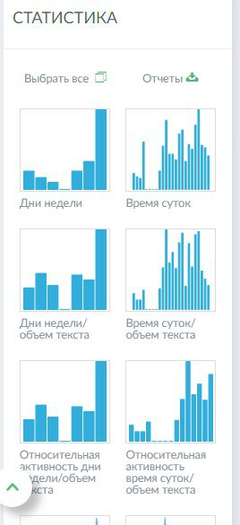 анализ профилей в соцсети
