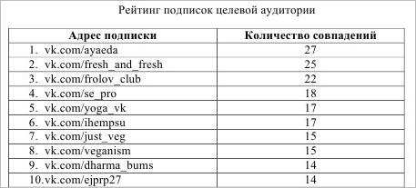 анализ совпадений групп у аудитории