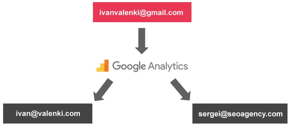 как давать подрядчикам доступ к Google Аналитике
