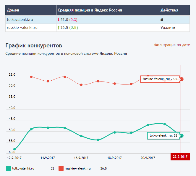 Позиции сайта в выдаче Google и Яндекс