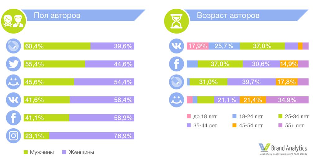 исследование аудитории соцсетей