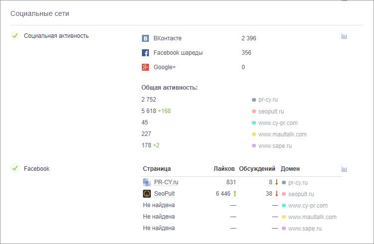 анализ профилей в соцсетях