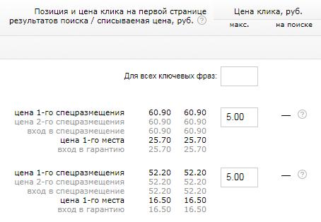 Цена клика в Яндекс.Директе