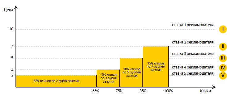 Сколько стоит яндекс директ клик продвижение товаров рынке реклама