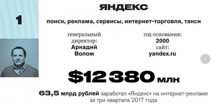 Исследование: по деньгам Яндексу в Рунете равных нет