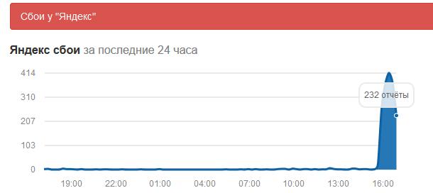 У Яндекса случился серьезный сбой