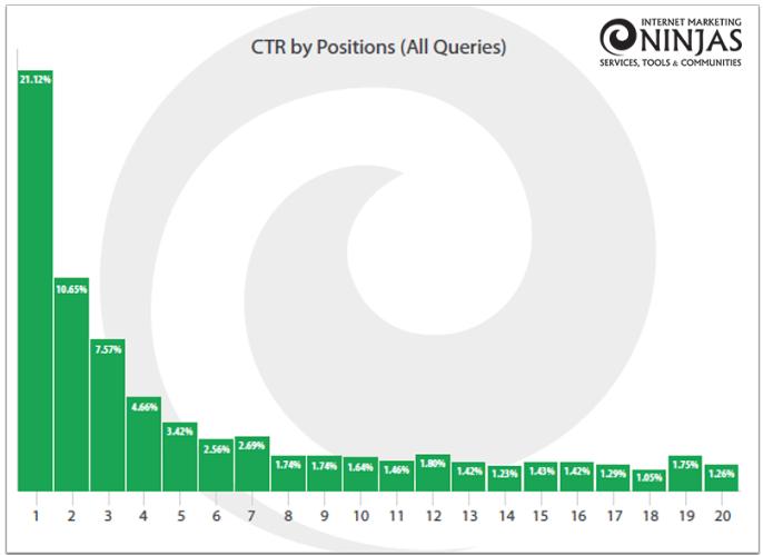 График зависимости числа переходов от позиции сайта в ТОП 10
