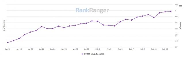 За 1,5 года количество HTTPS-страниц в ТОПе Google выросло вдвое