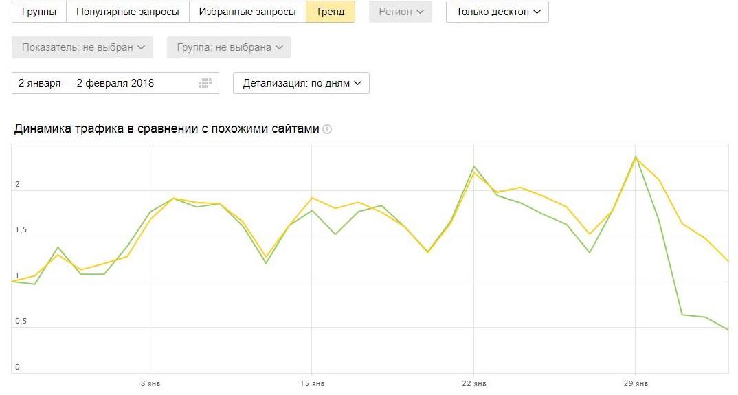 Слухи: у Яндекса новый алгоритм ранжирования информационных сайтов