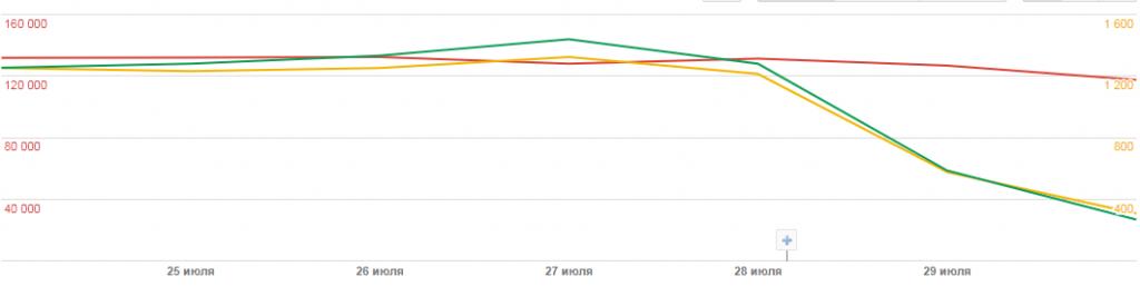 В работе Google Adsense снова перебои